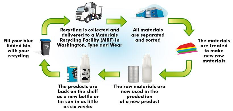 What happens to your recycling?