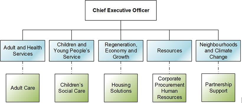 Adult and Health Services Adult Care Children and Young People's Services Children's Social Care Regeneration, Economy and Growth Housing Solutions Resources Corporate Procurement  Human Resources Neighbourhoods and Climate Change Partnership Support