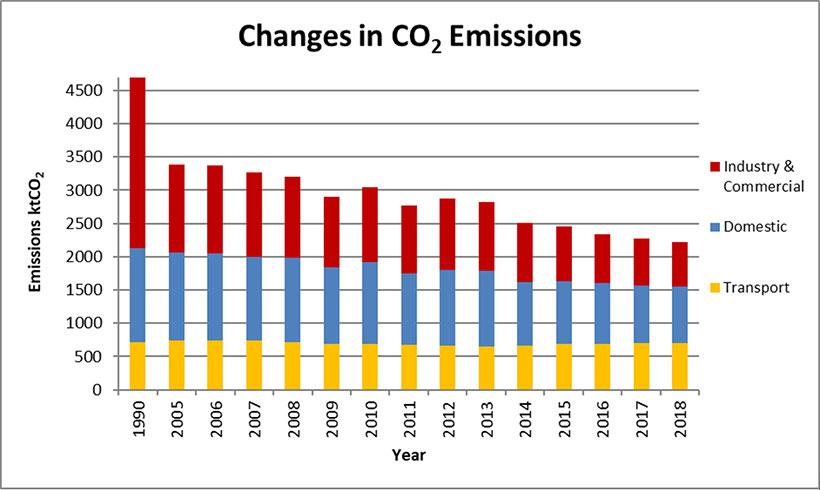 Changes in CO2 emissions