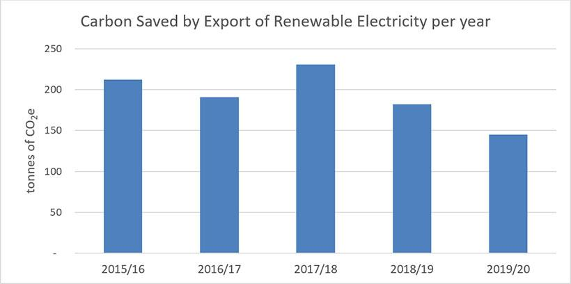 Carbon saved by export of renewable electricity per year