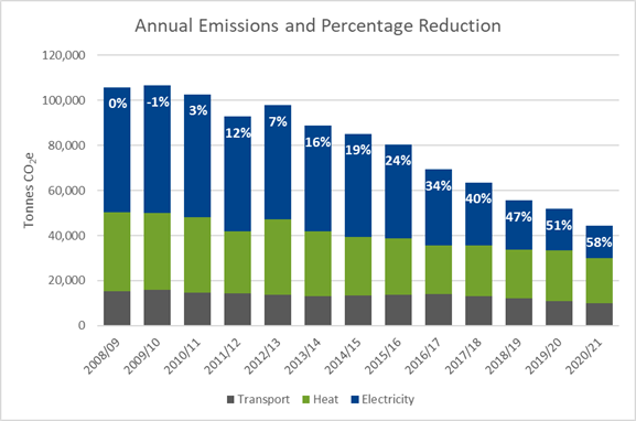 The chart shows annual carbon emissions from 2008/09 to 2020/21. Reduction from the baseline year has progressed steadily to 58% in 2020/21. The biggest reduction is seen in emissions from electricity.