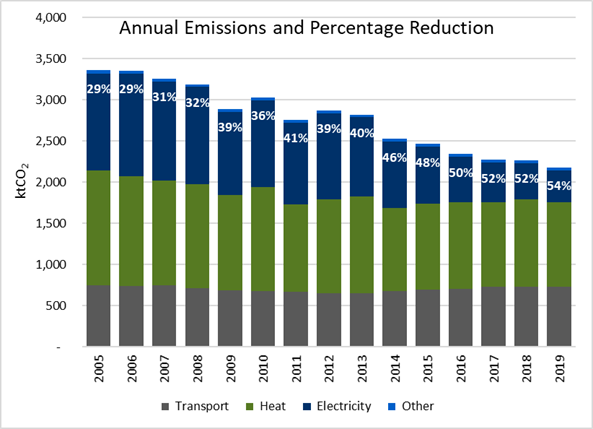 Annual Emissions and Percentage Reduction - County Durham