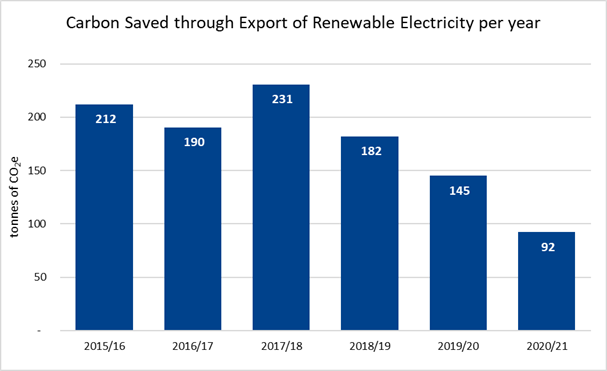 Carbon saved through export of renewable electricity per year